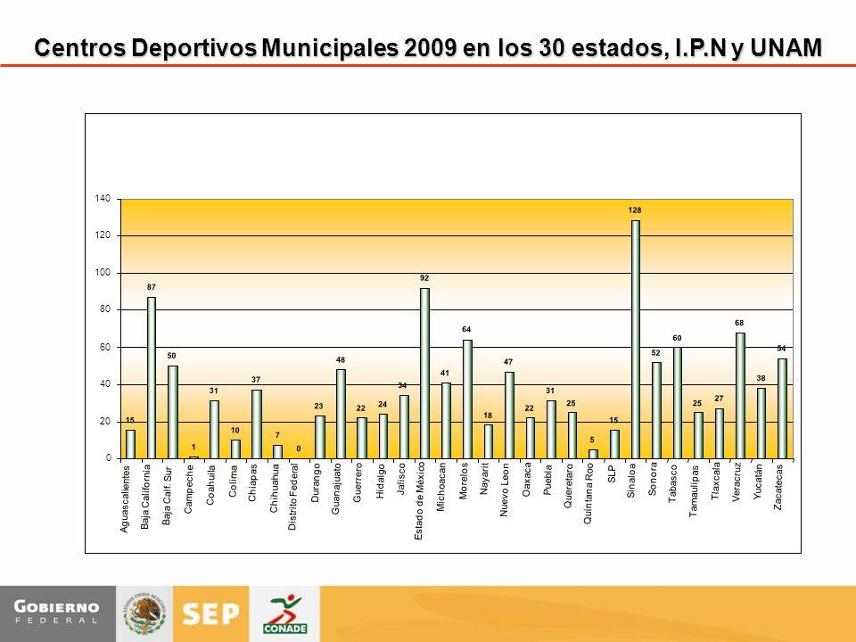 Centros Deportivos Municipales 2009 en los 30 estados, I.P.N y UNAM 15 87 50 1 31 10 37 7 0 23 48 22 24 34 92 41 64 18 47 22 31 25 5 15 128 52 60 25 27 68 38 54 0 20 40 60 80 100 120 140 Aguascalientes Baja California Baja Calf.