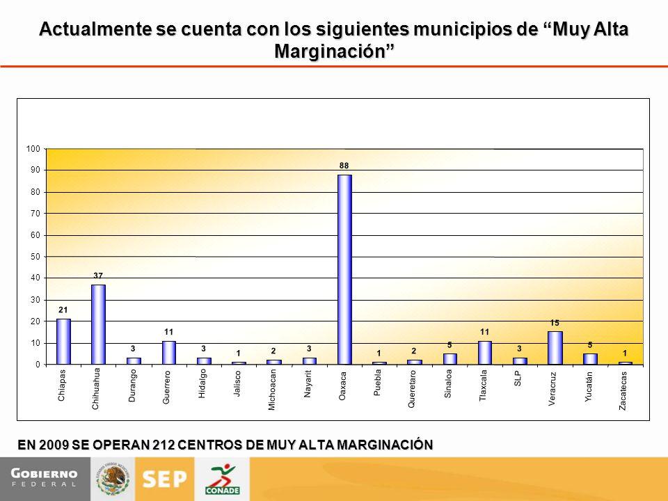 EN 2009 SE OPERAN 212 CENTROS DE MUY ALTA MARGINACIÓN Actualmente se cuenta con los siguientes municipios de Muy Alta Marginación 21 37 3 11 3 1 2 3 8