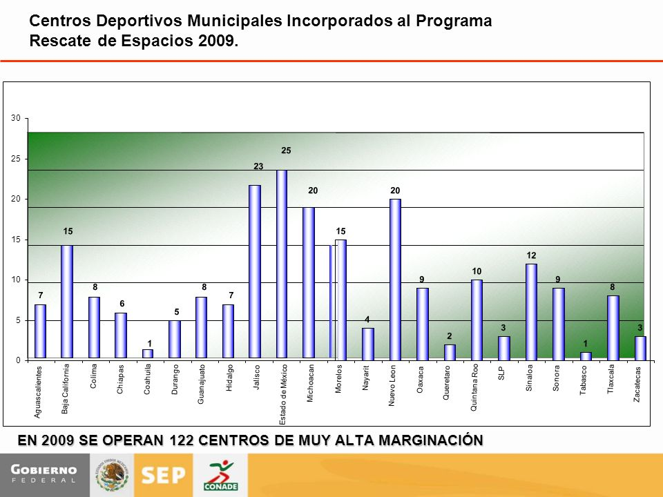 EN 2009 SE OPERAN 122 CENTROS DE MUY ALTA MARGINACIÓN Centros Deportivos Municipales Incorporados al Programa Rescate de Espacios 2009. 7 15 8 6 1 5 8