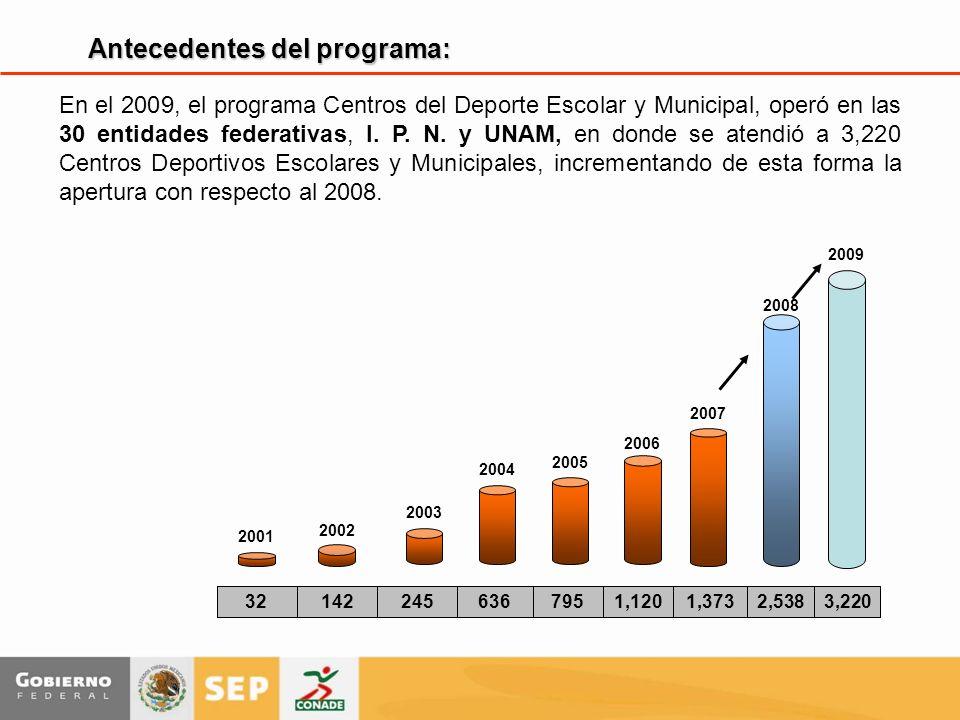 En el 2009, el programa Centros del Deporte Escolar y Municipal, operó en las 30 entidades federativas, I. P. N. y UNAM, en donde se atendió a 3,220 C