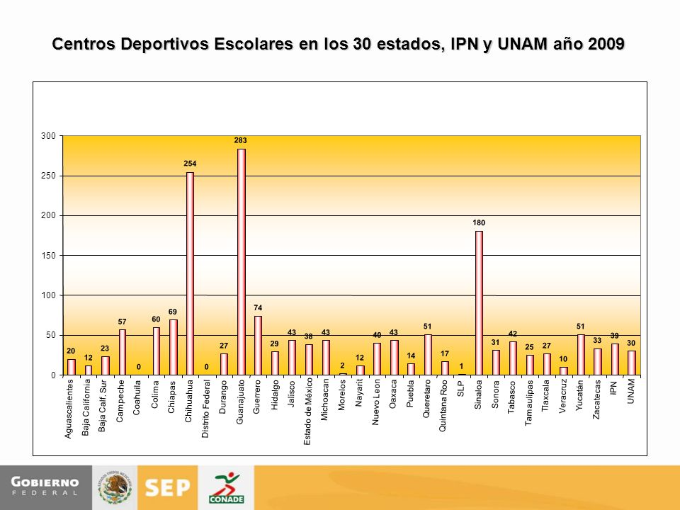 Centros Deportivos Escolares en los 30 estados, IPN y UNAM año 2009 20 12 23 57 0 60 69 254 0 27 283 74 29 43 38 43 2 12 40 43 14 51 17 1 180 31 42 25 27 10 51 33 39 30 0 50 100 150 200 250 300 Aguascalientes Baja California Baja Calf.