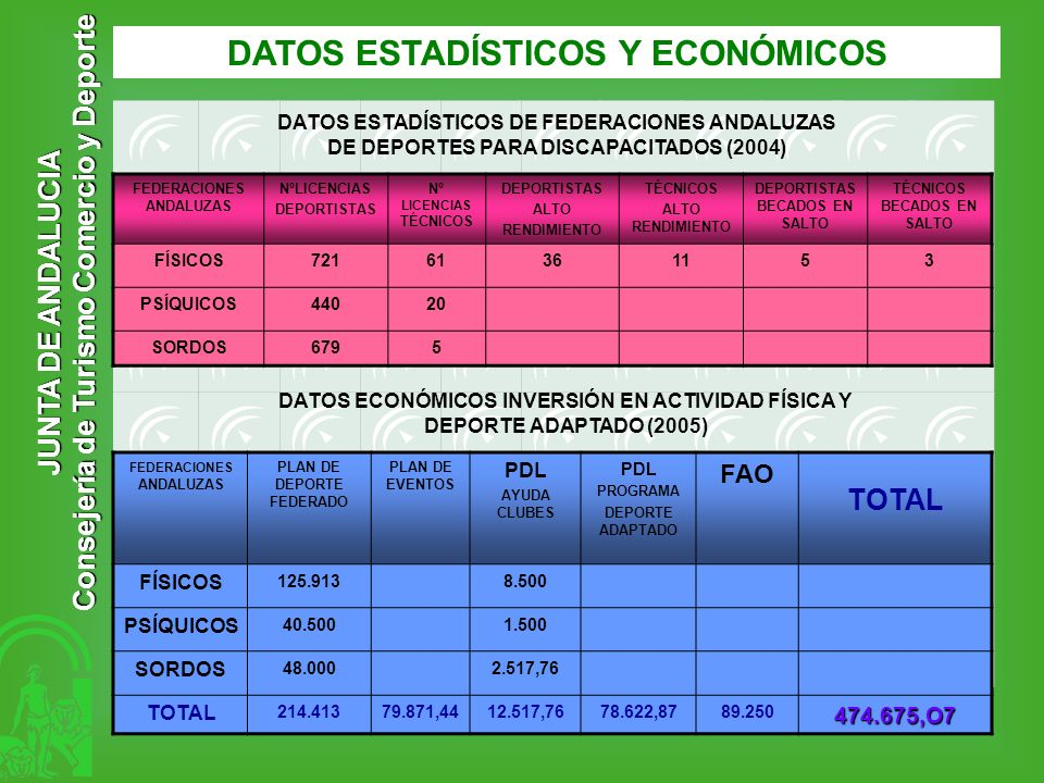 JUNTA DE ANDALUCIA Consejería de Turismo Comercio y Deporte DATOS ESTADÍSTICOS Y ECONÓMICOS FEDERACIONES ANDALUZAS NºLICENCIAS DEPORTISTAS Nº LICENCIA
