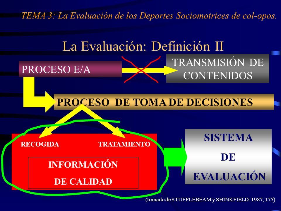 SISTEMA DE EVALUACIÓN PROCESO DE TOMA DE DECISIONES TRANSMISIÓN DE CONTENIDOS La Evaluación: Definición II PROCESO E/A RECOGIDATRATAMIENTO INFORMACIÓN