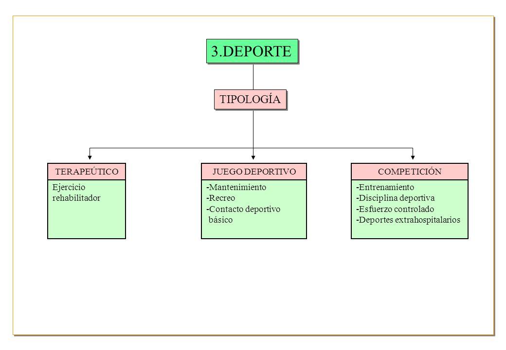 3.DEPORTE TIPOLOGÍA Ejercicio rehabilitador TERAPEÚTICO -Mantenimiento -Recreo -Contacto deportivo básico JUEGO DEPORTIVO -Entrenamiento -Disciplina deportiva -Esfuerzo controlado -Deportes extrahospitalarios COMPETICIÓN