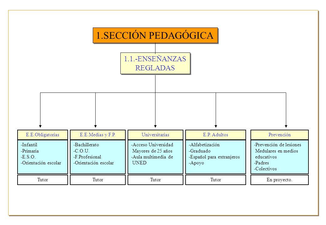 1.SECCIÓN PEDAGÓGICA 1.1.-ENSEÑANZAS REGLADAS 1.1.-ENSEÑANZAS REGLADAS -Infantil -Primaria -E.S.O. -Orientación escolar -Bachillerato -C.O.U. -F.Profe