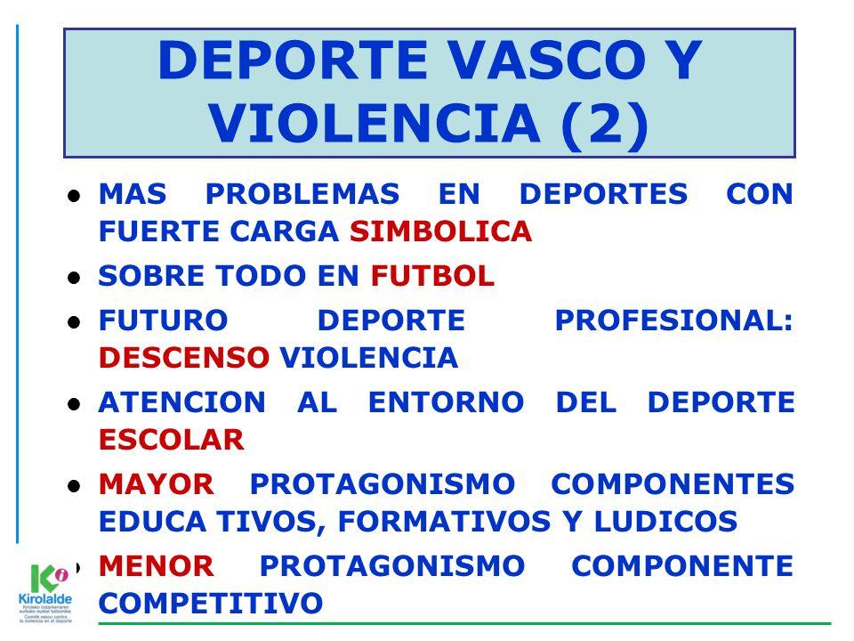 DEPORTE VASCO Y VIOLENCIA (3) DEPORTE ESCOLAR DE BASE: VIOLENCIA DE PADRES Y MADRES l CLAVE: EDUCACION AMBITO DEPORTIVO l FALTA DE RESPETO A LA FIGURA ARBITRAL: MALTRATADA l EN CATEGORIAS INFERIORES, DEPORTE ESCOLAR Y DE BASE: MAYOR PROBLEMA CON EL ARBITRAJE l NECESIDAD: PRESTIGIAR FIGURA ARBITRAL