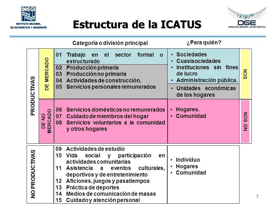 Actividades productivas de no mercado 18 ICATUS (NU) CMAUT (MÉXICO) CEUT (CHILE) CAUTC (CUBA) LAET (ESPAÑA) 06 Prestación de servicios domésticos no remunerados para uso final propio 02 Servicios domésticos no remunerados para el propio hogar C Prestación de servicios domésticos no remunerados en el hogar para uso final propio 2 Trabajo doméstico (no pagado) Incluye: el correspondiente al hogar propio y a otros hogares 3 Hogar y familia 07 Prestación de servicios no remunerados de cuidado de miembros del hogar 03 Servicios no remunerados de cuidado y apoyo para miembros del propio hogar D Cuidado de miembros del hogar 08 Prestación de servicios a la comunidad y ayuda a otros hogares 04 Servicios no remunerados de apoyo a otros hogares y a la comunidad E Voluntariado, ayuda a la comunidad y a otros hogares 3Actividades sociales (servicios voluntarios y obligatorios para el beneficio de los miembros de la comunidad) 4 Trabajo voluntario y reuniones Incluye: la ayuda informal a otros hogares