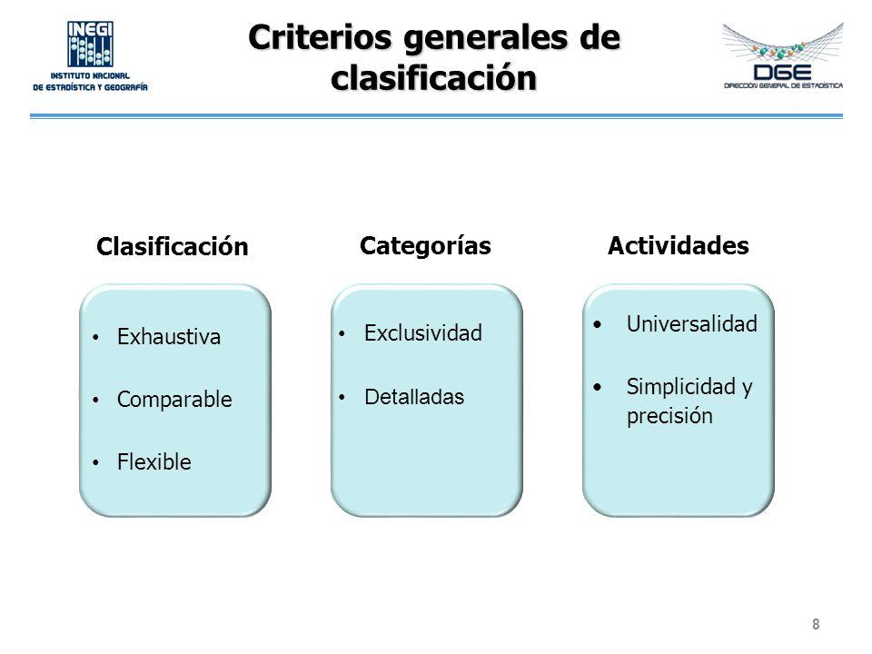 Criterios para la adaptación Respeto de la estructura de la ICATUS Aseguramiento de la lógica de organización Cambios modulares Experiencia de la oficina estadística Exclusión de términos ajenos o de uso no frecuente Sencillez y claridad 9