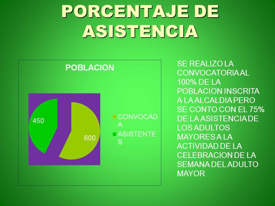 PORCENTAJE DE ASISTENCIA SE REALIZO LA CONVOCATORIA AL 100% DE LA POBLACION INSCRITA A LA ALCALDIA PERO SE CONTO CON EL 75% DE LA ASISTENCIA DE LOS AD