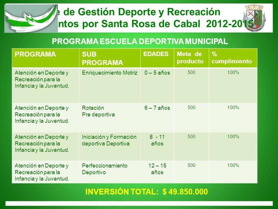 Informe de Gestión Deporte y Recreación Trabajemos juntos por Santa Rosa de Cabal 2012-2015 PROGRAMASUB PROGRAMA EDADESMeta de producto % cumplimiento