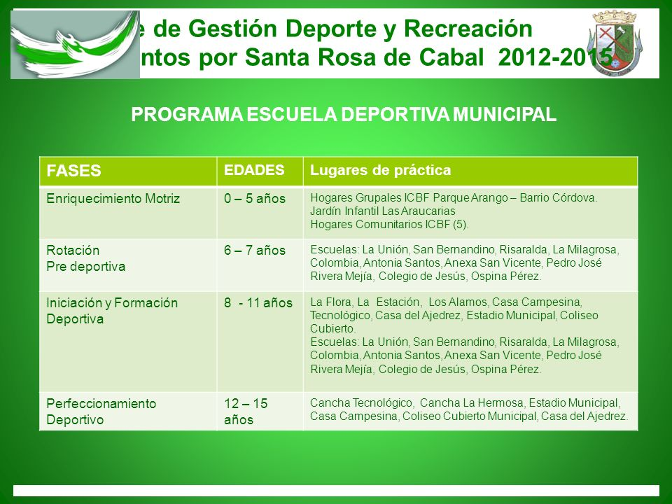 Informe de Gestión Deporte y Recreación Trabajemos juntos por Santa Rosa de Cabal 2012-2015 FASES EDADESLugares de práctica Enriquecimiento Motriz0 –