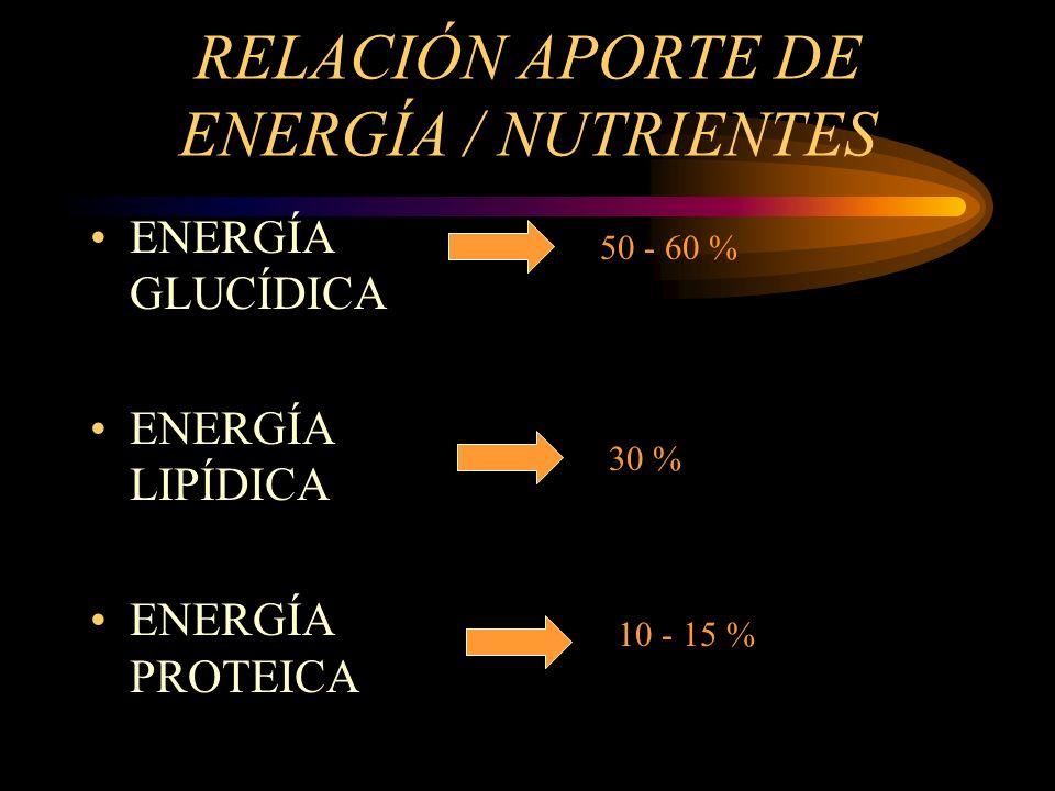 RELACIÓN APORTE DE ENERGÍA / NUTRIENTES ENERGÍA GLUCÍDICA ENERGÍA LIPÍDICA ENERGÍA PROTEICA 50 - 60 % 30 % 10 - 15 %