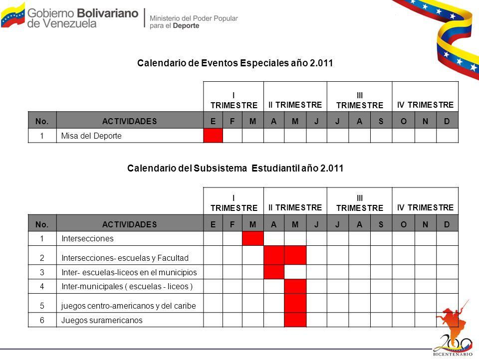 Calendario del Subsistema Estudiantil año 2.011 I TRIMESTREII TRIMESTRE III TRIMESTREIV TRIMESTRE No.ACTIVIDADESEFMAMJJASOND 1Intersecciones 2Intersec