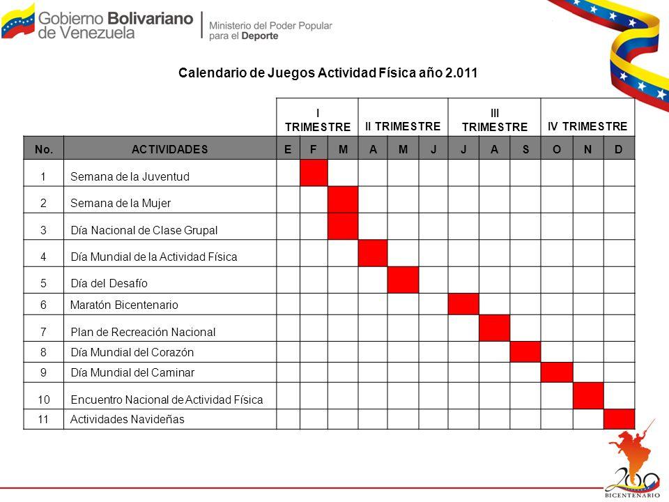 Calendario de Juegos Actividad Física año 2.011 I TRIMESTREII TRIMESTRE III TRIMESTREIV TRIMESTRE No.ACTIVIDADESEFMAMJJASOND 1Semana de la Juventud 2S