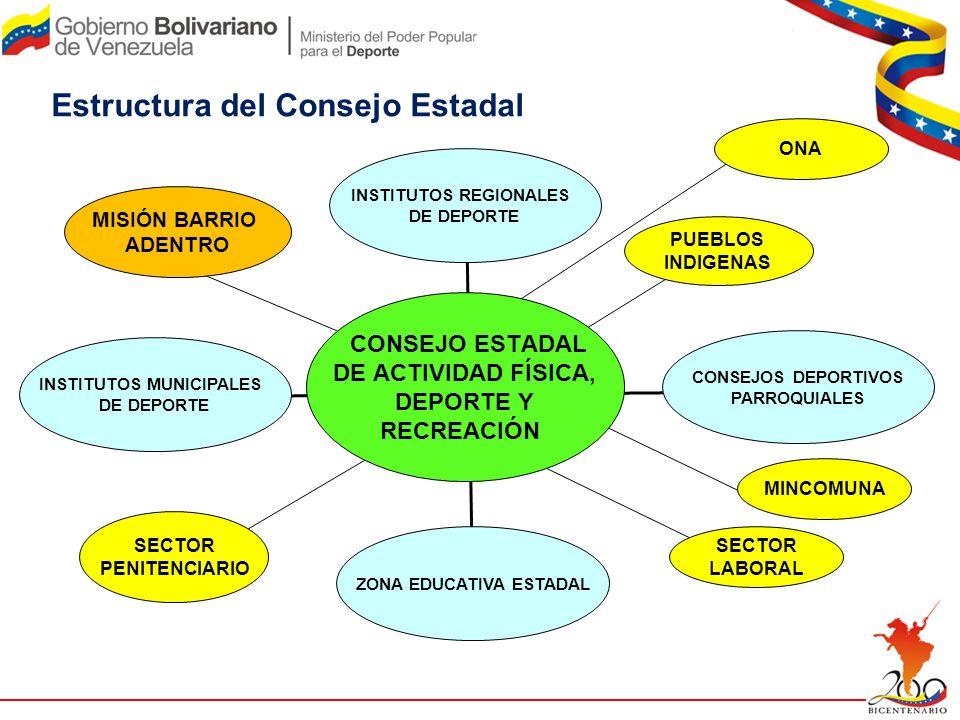 Estructura del Consejo Estadal CONSEJO ESTADAL DE ACTIVIDAD FÍSICA, DEPORTE Y RECREACIÓN CONSEJOS DEPORTIVOS PARROQUIALES PUEBLOS INDIGENAS SECTOR PEN