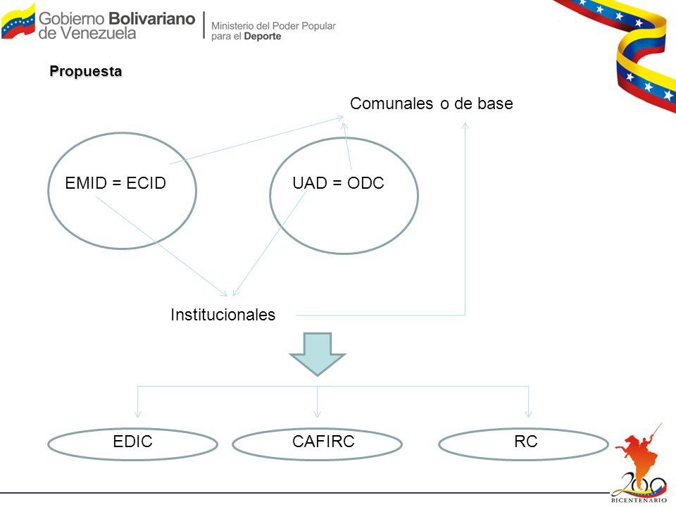 Propuesta EMID = ECIDUAD = ODC Institucionales Comunales o de base EDICCAFIRCRC