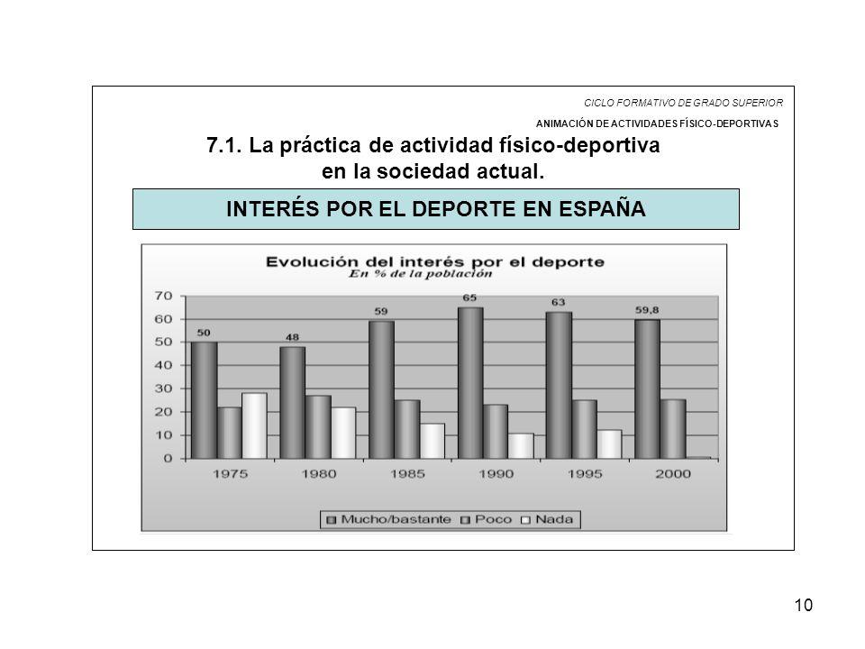 10 CICLO FORMATIVO DE GRADO SUPERIOR ANIMACIÓN DE ACTIVIDADES FÍSICO-DEPORTIVAS 7.1. La práctica de actividad físico-deportiva en la sociedad actual.