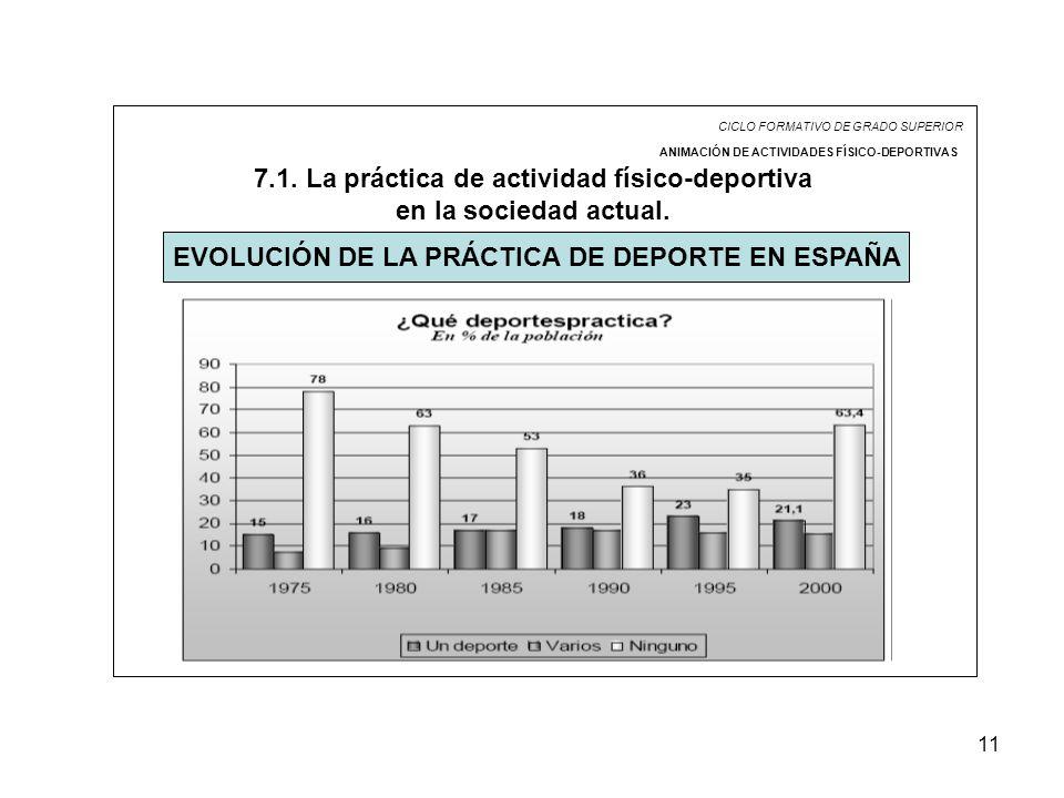 11 CICLO FORMATIVO DE GRADO SUPERIOR ANIMACIÓN DE ACTIVIDADES FÍSICO-DEPORTIVAS 7.1. La práctica de actividad físico-deportiva en la sociedad actual.