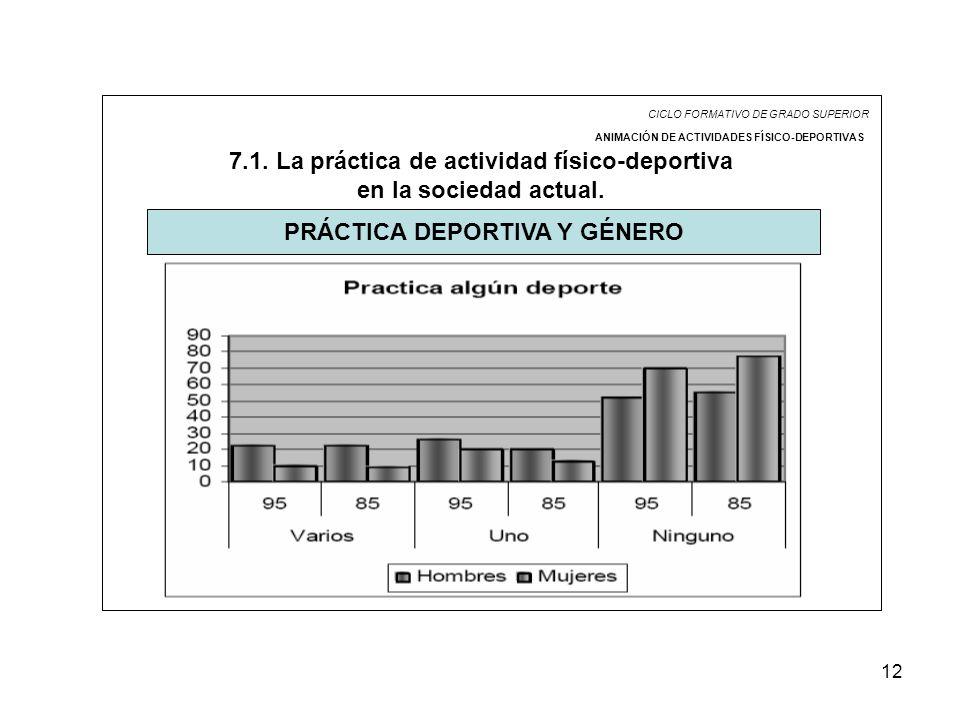 12 CICLO FORMATIVO DE GRADO SUPERIOR ANIMACIÓN DE ACTIVIDADES FÍSICO-DEPORTIVAS 7.1. La práctica de actividad físico-deportiva en la sociedad actual.