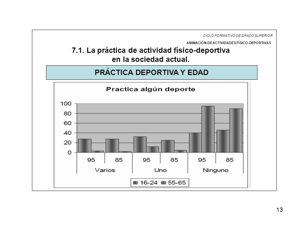13 CICLO FORMATIVO DE GRADO SUPERIOR ANIMACIÓN DE ACTIVIDADES FÍSICO-DEPORTIVAS 7.1. La práctica de actividad físico-deportiva en la sociedad actual.
