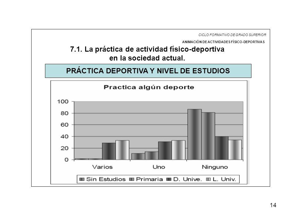 14 CICLO FORMATIVO DE GRADO SUPERIOR ANIMACIÓN DE ACTIVIDADES FÍSICO-DEPORTIVAS 7.1. La práctica de actividad físico-deportiva en la sociedad actual.