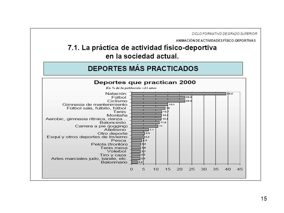 15 CICLO FORMATIVO DE GRADO SUPERIOR ANIMACIÓN DE ACTIVIDADES FÍSICO-DEPORTIVAS 7.1. La práctica de actividad físico-deportiva en la sociedad actual.