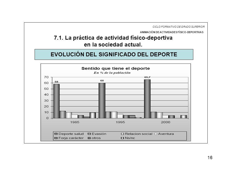 16 CICLO FORMATIVO DE GRADO SUPERIOR ANIMACIÓN DE ACTIVIDADES FÍSICO-DEPORTIVAS 7.1. La práctica de actividad físico-deportiva en la sociedad actual.