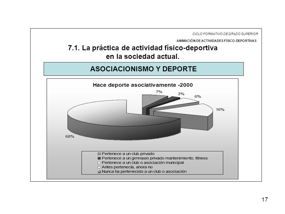 17 CICLO FORMATIVO DE GRADO SUPERIOR ANIMACIÓN DE ACTIVIDADES FÍSICO-DEPORTIVAS 7.1. La práctica de actividad físico-deportiva en la sociedad actual.