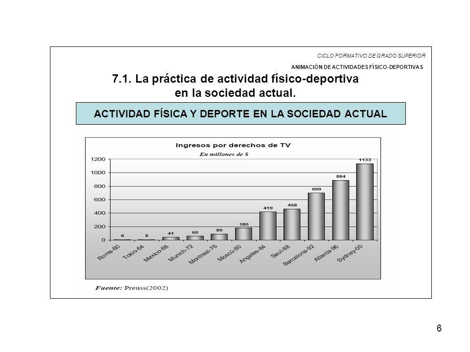 6 CICLO FORMATIVO DE GRADO SUPERIOR ANIMACIÓN DE ACTIVIDADES FÍSICO-DEPORTIVAS 7.1. La práctica de actividad físico-deportiva en la sociedad actual. A