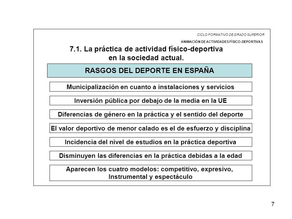 7 CICLO FORMATIVO DE GRADO SUPERIOR ANIMACIÓN DE ACTIVIDADES FÍSICO-DEPORTIVAS 7.1. La práctica de actividad físico-deportiva en la sociedad actual. R