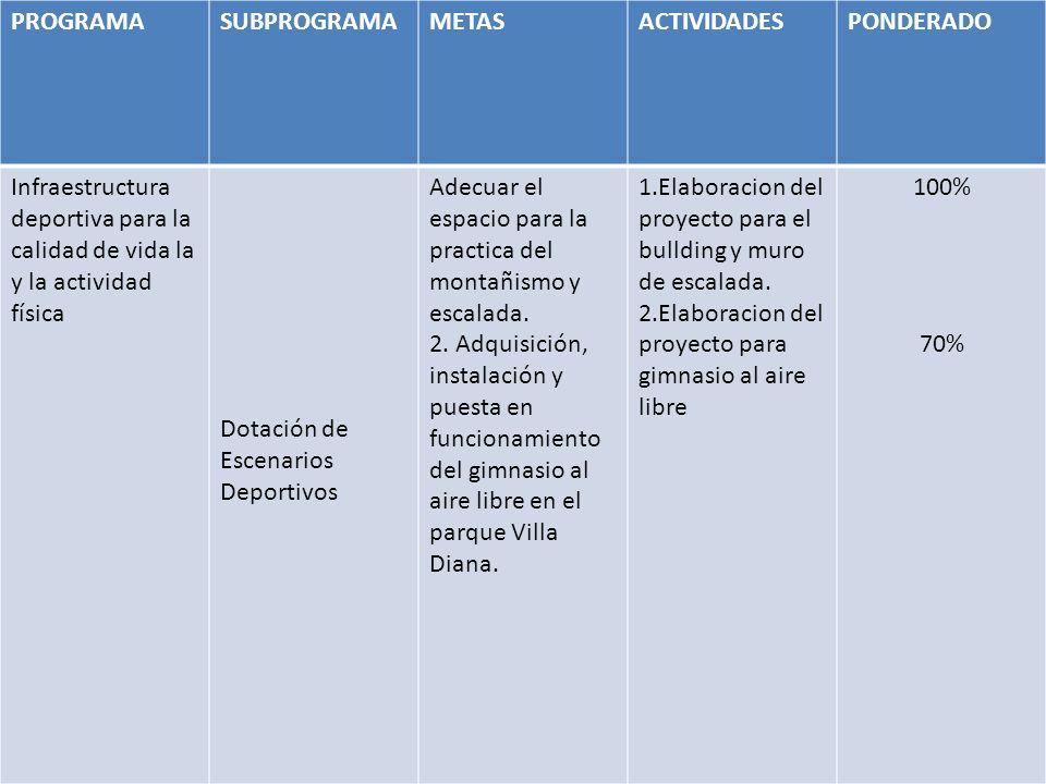PROGRAMASUBPROGRAMAMETASACTIVIDADESPONDERADO Infraestructura deportiva para la calidad de vida la y la actividad física Dotación de Escenarios Deportivos Adecuar el espacio para la practica del montañismo y escalada.