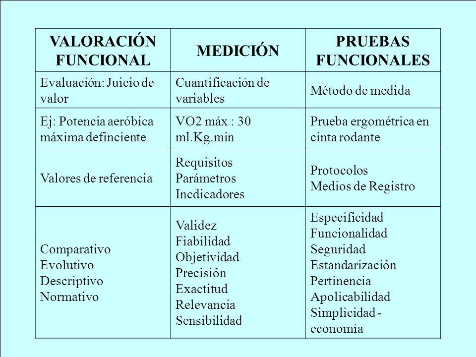 VALORACIÓN FUNCIONAL MEDICIÓN PRUEBAS FUNCIONALES Evaluación: Juicio de valor Cuantificación de variables Método de medida Ej: Potencia aeróbica máxim