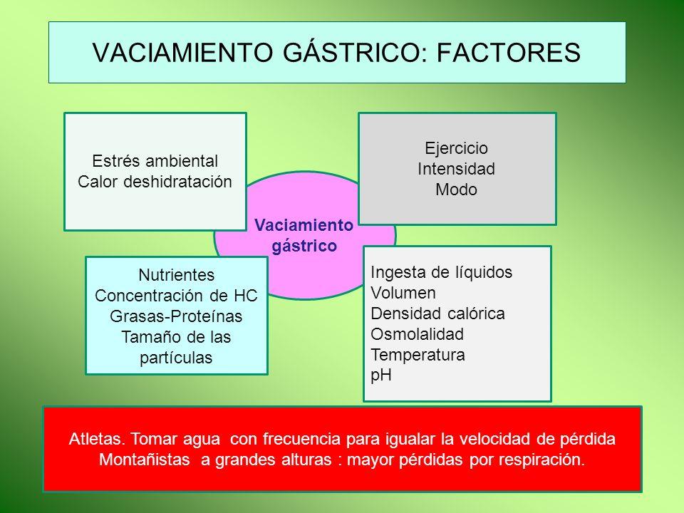 VACIAMIENTO GÁSTRICO: FACTORES Vaciamiento gástrico Estrés ambiental Calor deshidratación Ejercicio Intensidad Modo Nutrientes Concentración de HC Gra