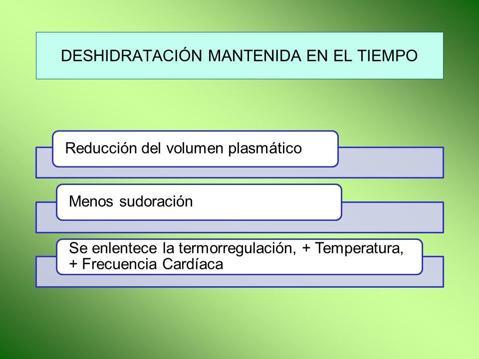 DESHIDRATACIÓN MANTENIDA EN EL TIEMPO Reducción del volumen plasmáticoMenos sudoración Se enlentece la termorregulación, + Temperatura, + Frecuencia C