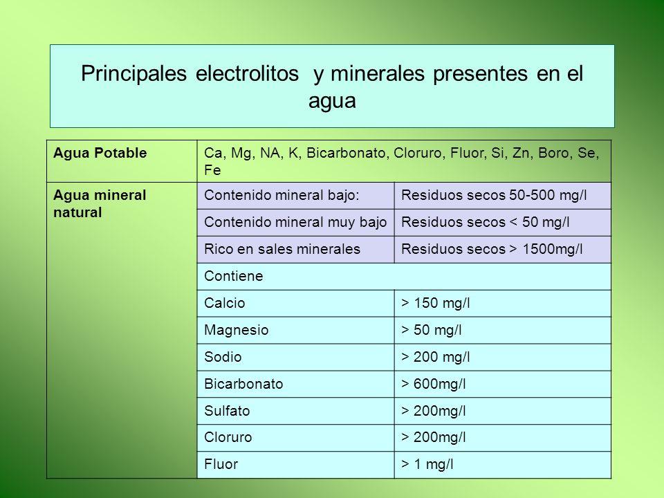 Principales electrolitos y minerales presentes en el agua Agua PotableCa, Mg, NA, K, Bicarbonato, Cloruro, Fluor, Si, Zn, Boro, Se, Fe Agua mineral na