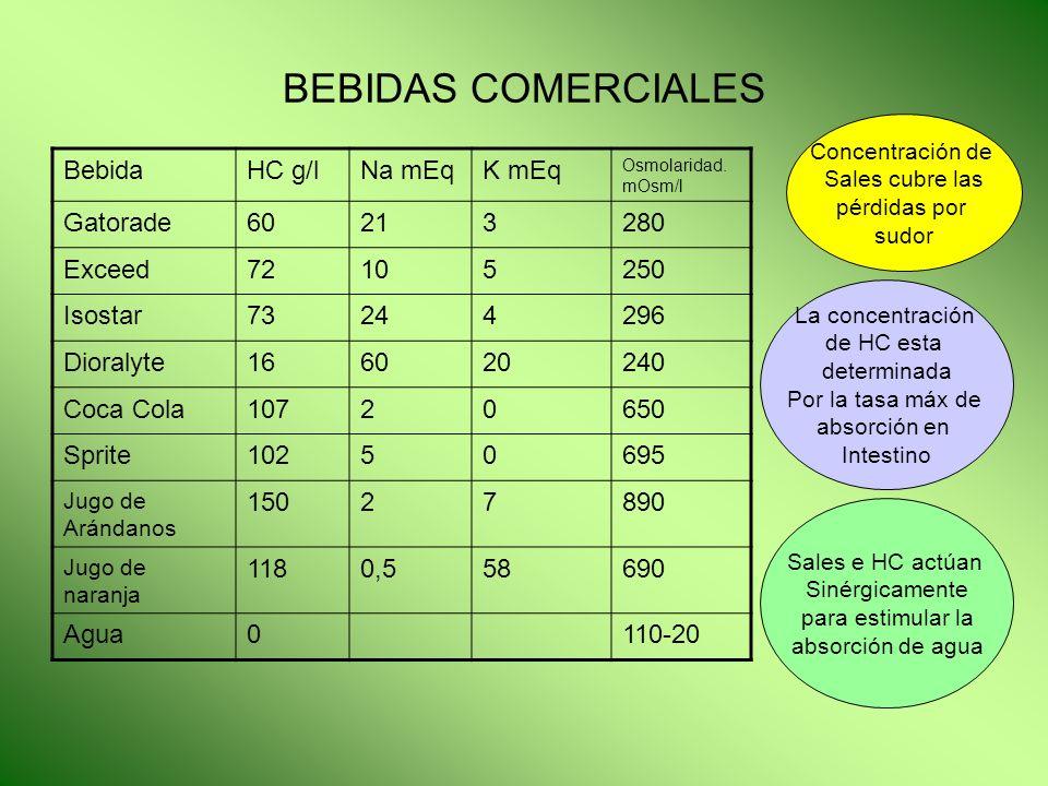 BEBIDAS COMERCIALES BebidaHC g/lNa mEqK mEq Osmolaridad. mOsm/l Gatorade60213280 Exceed72105250 Isostar73244296 Dioralyte166020240 Coca Cola10720650 S