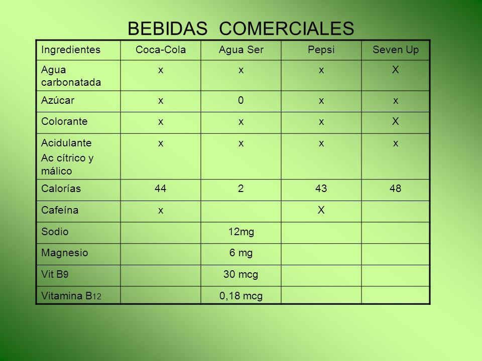 BEBIDAS COMERCIALES IngredientesCoca-ColaAgua SerPepsiSeven Up Agua carbonatada xxxX Azúcarx0xx ColorantexxxX Acidulante Ac cítrico y málico xxxx Calo