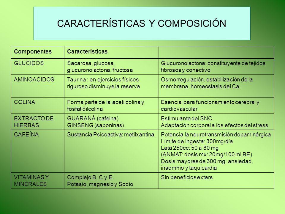 CARACTERÍSTICAS Y COMPOSICIÓN ComponentesCaracteristicas GLUCIDOSSacarosa, glucosa, glucuronolactona, fructosa Glucuronolactona: constituyente de teji