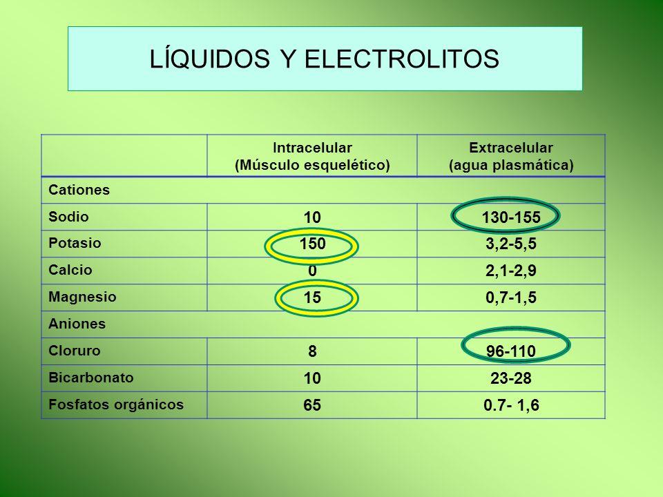 BEBIDAS HIPERTÓNICAS Hipertónicas: Osmolalidad > 500 mOsm/l o al 10 % Reducen la absorción neta de fluidos.