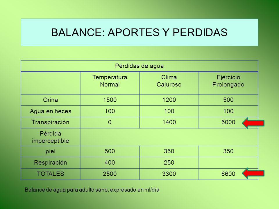 DEPLECION DE AGUA Y SALES IonesPérdidas por sudor Pérdidas por orina Pérdidas por diarrea Na+40 mEq/lx100 mEq/l K+3 mEq/lx30-40 mEq/l Cl-40 mEq/l CO 3 H22mEq/l Mgx K: debilidad muscular, desgano, apatía, somnolencia, Mg: espasmos musculares, calambres, rigidez muscular.