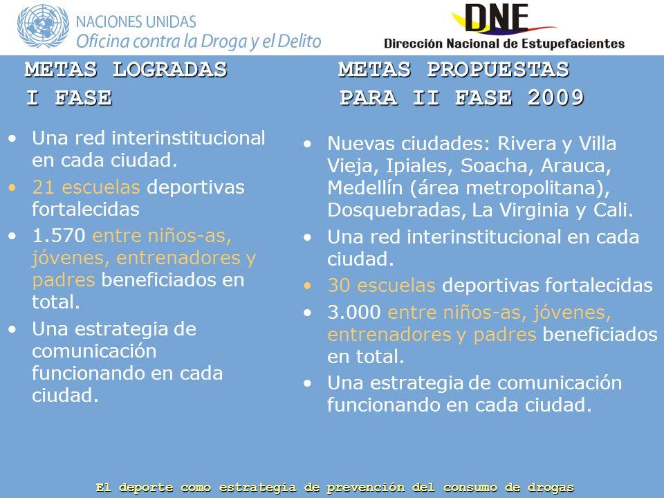 El deporte como estrategia de prevención del consumo de drogas METAS LOGRADAS I FASE Una red interinstitucional en cada ciudad.