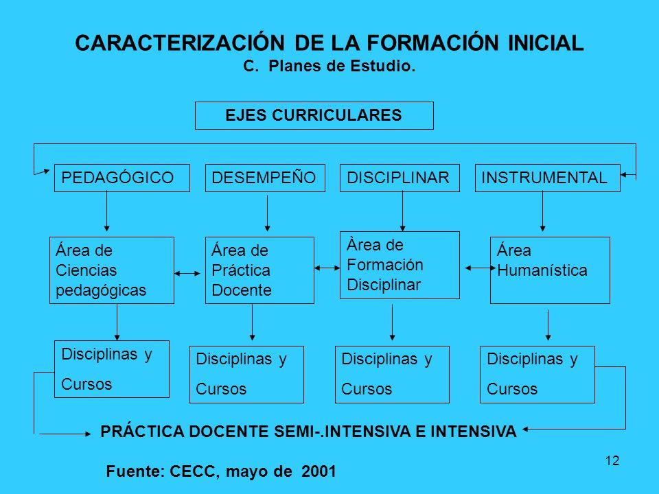 12 CARACTERIZACIÓN DE LA FORMACIÓN INICIAL C. Planes de Estudio. EJES CURRICULARES PEDAGÓGICODESEMPEÑODISCIPLINARINSTRUMENTAL Área de Ciencias pedagóg