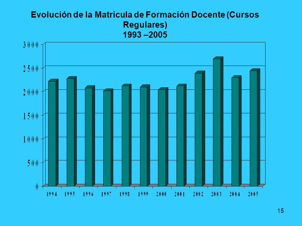 15 Evolución de la Matricula de Formación Docente (Cursos Regulares) 1993 –2005