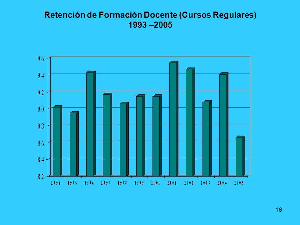 16 Retención de Formación Docente (Cursos Regulares) 1993 –2005