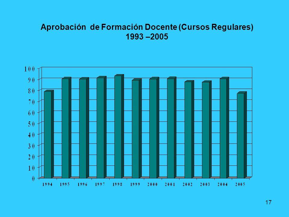 17 Aprobación de Formación Docente (Cursos Regulares) 1993 –2005