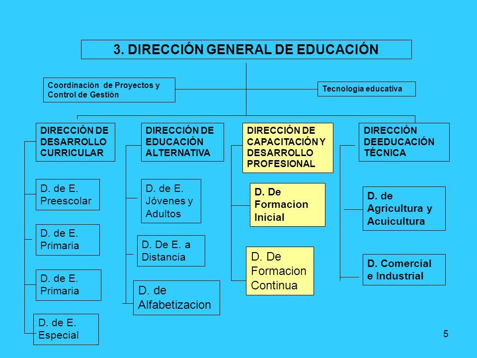 5 3. DIRECCIÓN GENERAL DE EDUCACIÓN Coordinación de Proyectos y Control de Gestión Tecnología educativa DIRECCIÓN DE DESARROLLO CURRICULAR DIRECCIÓN D