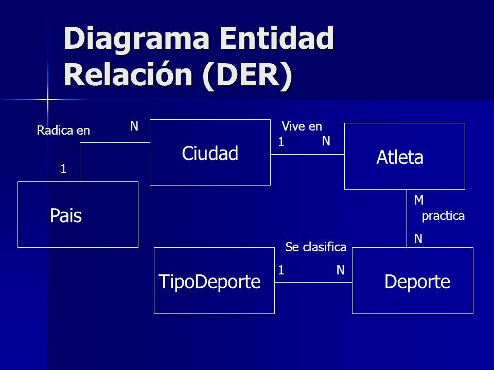Diagrama Entidad Relación (DER) CiudadAtletaDeporteTipoDeporte 1 N Vive en M N practica N1 Se clasifica Pais N 1 Radica en