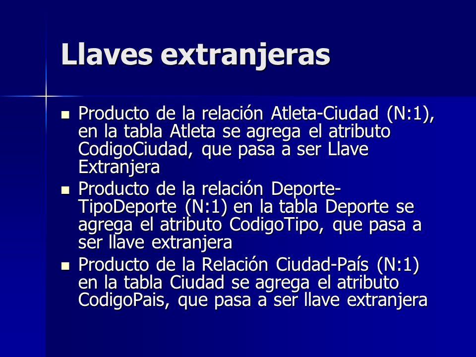 Llaves extranjeras Producto de la relación Atleta-Ciudad (N:1), en la tabla Atleta se agrega el atributo CodigoCiudad, que pasa a ser Llave Extranjera