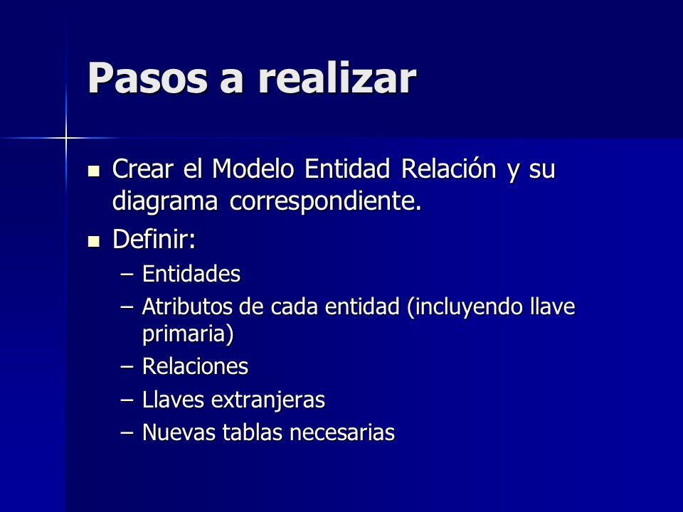 Pasos a realizar Crear el Modelo Entidad Relación y su diagrama correspondiente. Crear el Modelo Entidad Relación y su diagrama correspondiente. Defin