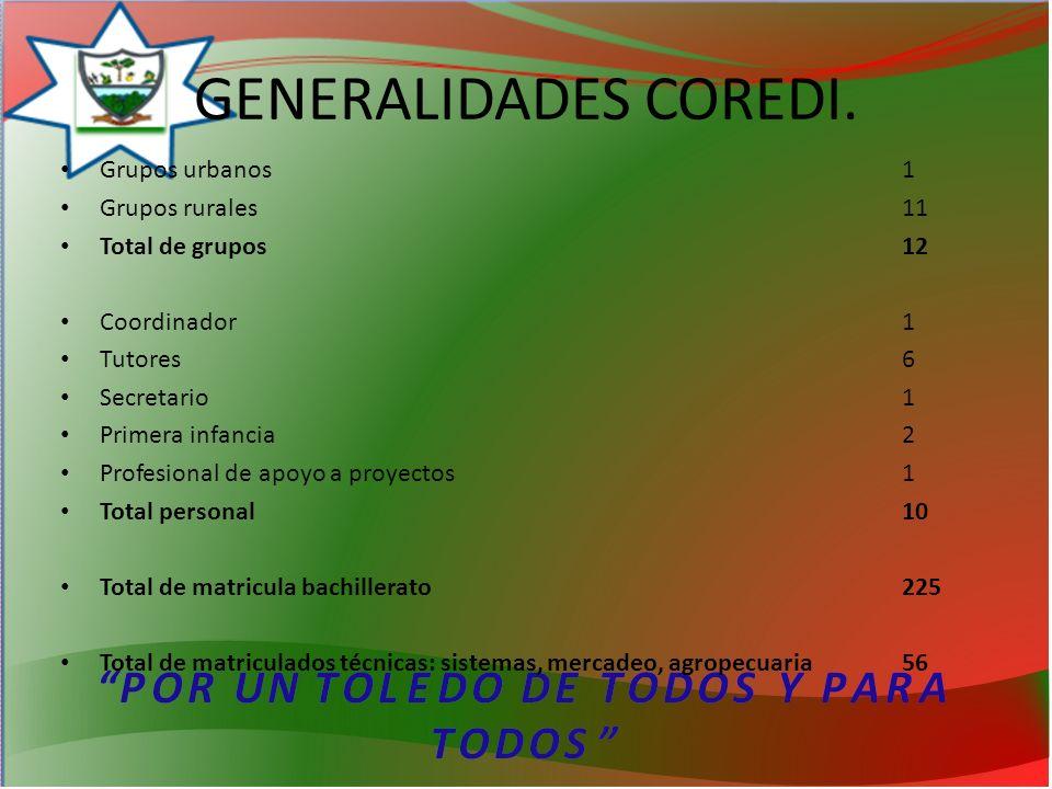 GENERALIDADES COREDI.